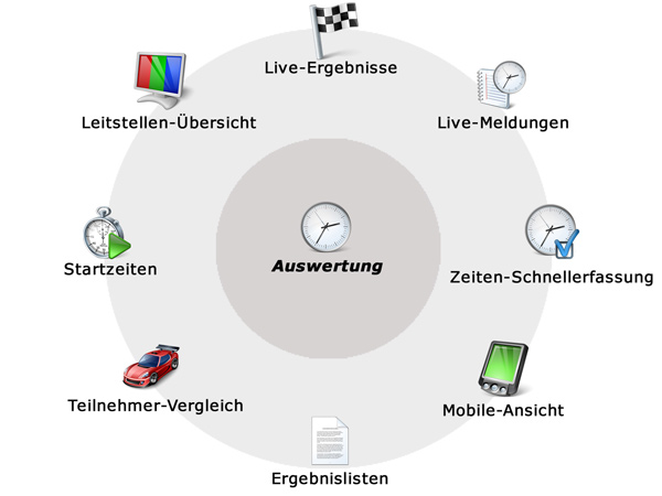 Auswertung Live-Timing